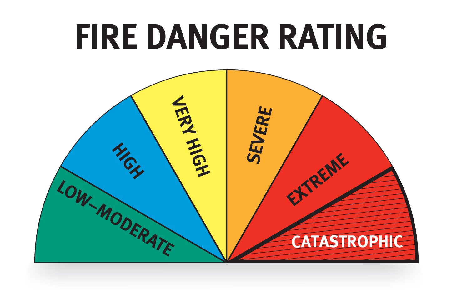 Know your Fire Danger Ratings